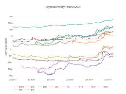 The exact date/time of each trade. Analyzing Cryptocurrency Markets Using Python