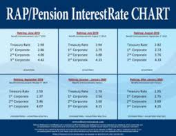 2019 Postage Rate Chart Rap Pension Interestrate Chart June 2019 Refinery Retirement