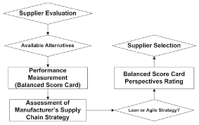 Flowchart Of The Summary Of Supplier Selection Steps