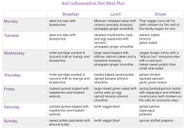 Anti Inflammation Diet Update And Meal Plan Sample Happy Healthy Mama