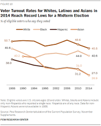 Us Voter Turnout Chart Latino Voter Turnout Rate In 2014 Falls To Record Low Pew