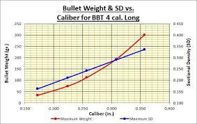 Sectional Density Chart Best Caliber Choice 308 Vs 357 For Long Range Target