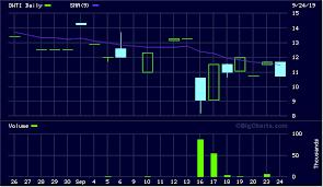 Dwti 5 33 Stock Charts Dwti 2014 Trending Stocks