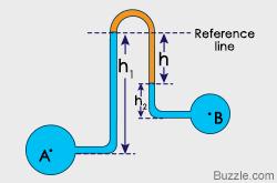 manometer diagram. manometer diagram