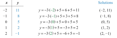 since there are infinitely many ordered pair solutions answers may vary depending on the choice of values for the independent variable