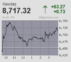 Bigcharts Stock Charts Screeners Interactive Charting And