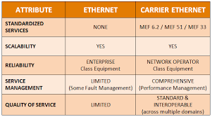 Ethernet Standards Chart Ethernet Vs Carrier Ethernet The New Network Party Line