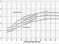 Precise Nice Chart For Neonatal Jaundice 2019