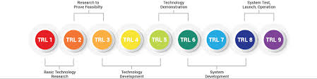 Technology Readiness Level Technology Readiness Level Abaco Systems
