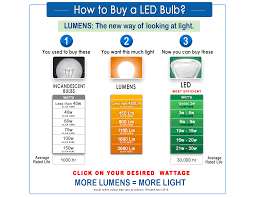 Led Halogen Equivalent Chart Wattage And Brightness Comparison Incandescent Vs Cfl Vs
