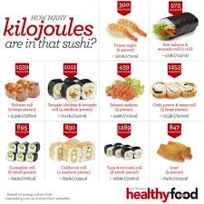 Kilojoules Exercise Chart How Many Kilojoules Are In That Sushi Australian Healthy
