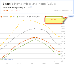 Zillow Chart Embed Any Chart From Zillow Local Pages