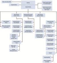 Faa Ato Org Chart Ato Organisational Chart Chart Cms Organizational