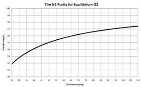 Nitrogen Pressure Chart An Unbiased Viewpoint Retail Modern Tire Dealer