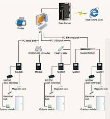 access control systems wiring diagrams images access control systems wiring diagrams access control stop n lock miaxis mx