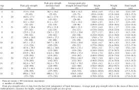 Norms For Grip Strength In Children Aged 4 16 Years