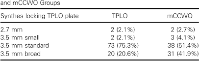 Table 2 From Comparison Of Complication Rates And Clinical