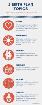 How To Develop A Birth Plan Birth Plan Apgardian