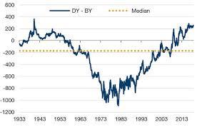 Uk Gilts Chart