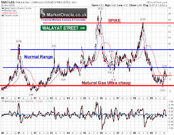 Uk Natural Gas Prices Chart Natural Gas Screaming Long Term Inflation Mega Trend Buy