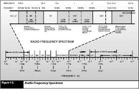 Military Frequency Spectrum Chart Frequencies And The Spectrum