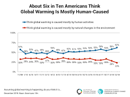 Surveys Show Widening Worry On Climate Change And