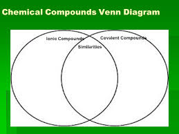 Ionic And Covalent Bonds Venn Diagram Trend Of Ionic Compound And Covalent Venn Diagram Of Cita Asia