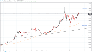 Crypto Price Charts Bitcoin Price Outlook Crypto Aims Higher After Consolidation
