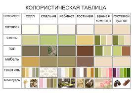 Курсы дизайна в Москве Обучение дизайну интерьера за месяцев Курсы дизайна в москве дипломные работы Обучение дизайну интерьера курс в Москве