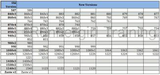 Runnergirl Training New Balance Shoe Replacement Chart