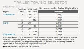 2017 Ford Towing Chart Fresh 2018 F 150 Towing Capacity Chart Michaelkorsph Me