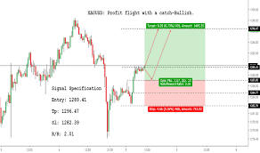 How To Analyse Forex Charts Free Forex Chart Analysis Tradingview