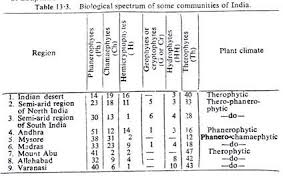 essay on major classification of community words certain plant ecologists have applied raunkiaer s classification method to classify n communities iversen 1936