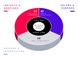 Cx Design Xd Modelling And Experience Strategy An Introduction