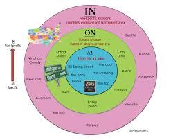 Preposition Charts