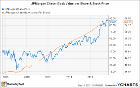 jp morgan stock chart how long will it take jpmorgan chases stock to double