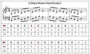 G Major Broken Chord In 2019 Broken Chords Piano Piano
