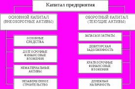 Бесплатную курсовую на тему основные фонды предприятия Основные фонды предприятия курсовая работа