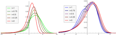 plots of the rescaled fundamental solutions to the space time fractional diffusion equation of varying