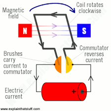 how do electric motors work explain that stuff labelled diagram of an electric motor showing the main component parts