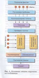 Методы исследования в биологии Гипермаркет знаний Методы исследования в биологии
