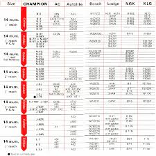 Spark Plug Gap Settings Chart Spark Plugs Reference Chart