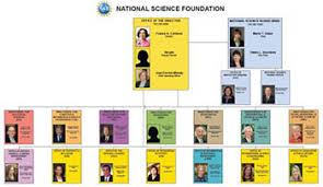 Nsf Org Chart Nsf Congress Toolkit Nsf National Science Foundation