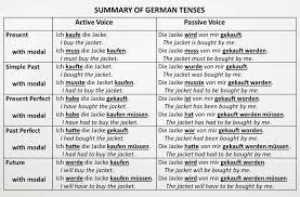 Passive Verb Tenses Chart Summary Of German Active And Passive Voice Tenses Some Of