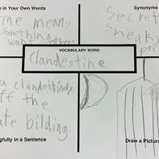 Child Vocabulary Development Chart Word Maps Classroom Strategies Reading Rockets