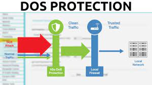 DoS/DDoS Protection - How To Enable ICMP, UDP & TCP Flood Filtering -  YouTube