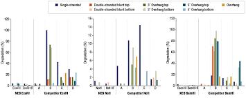 Restriction Enzyme Quality Neb