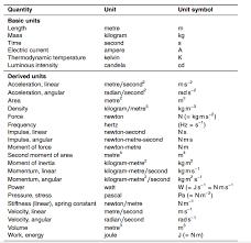 Howmechanismworks Few Basic Conversions Symbols Units