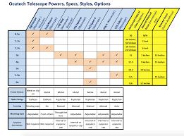 Comparison Chart Product Comparison Chart Ocutech