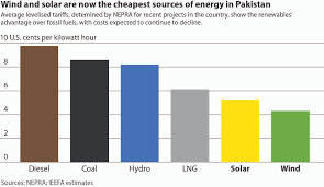 Energy Cost Chart Ieefa Report Pakistan Could Build Greater Energy Security